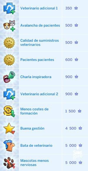 Puntos de ventaja Los Sims 4 perros y gatos